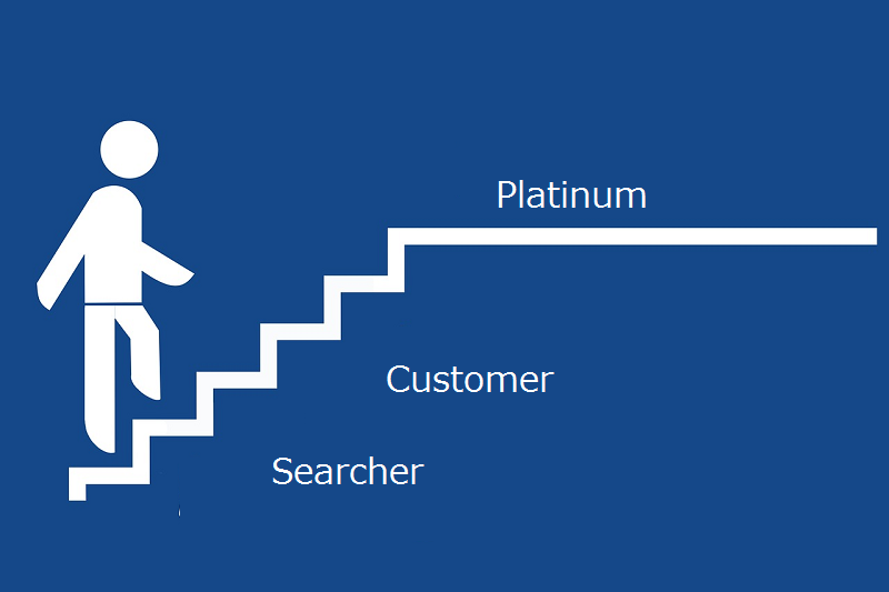 ホームページから集客する方法は3つの組み合わせで完結できる