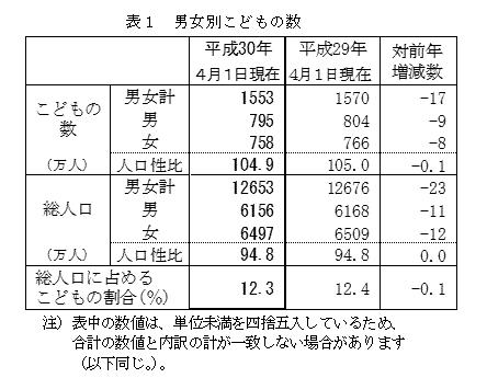 総務省統計局(I-1 表1 男女別こどもの数)