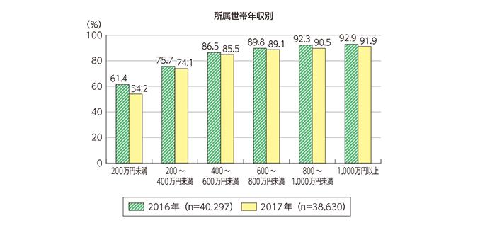 属性別インターネット利用率-所属世帯年収別