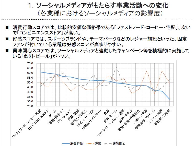 日経BP「ソーシャルメディア情報の利活用を通じたBtoC市場における消費者志向経営の推進に関する調査」